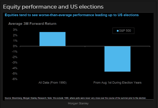Equity performance and US elections