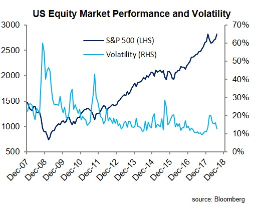 US Equity Market Performance