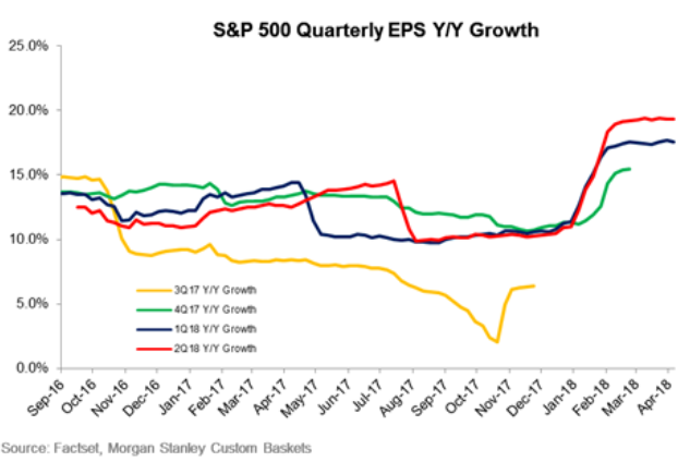 S&P 500 Quarterly EPS Y/Y Growth