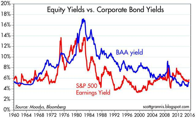 Equity Yields vs Corporate Bond Yields