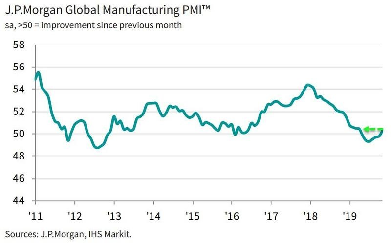 J.P. Morgan global manufacturing PMI