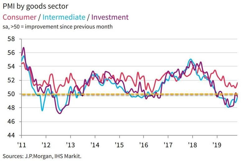 PMI by goods sector